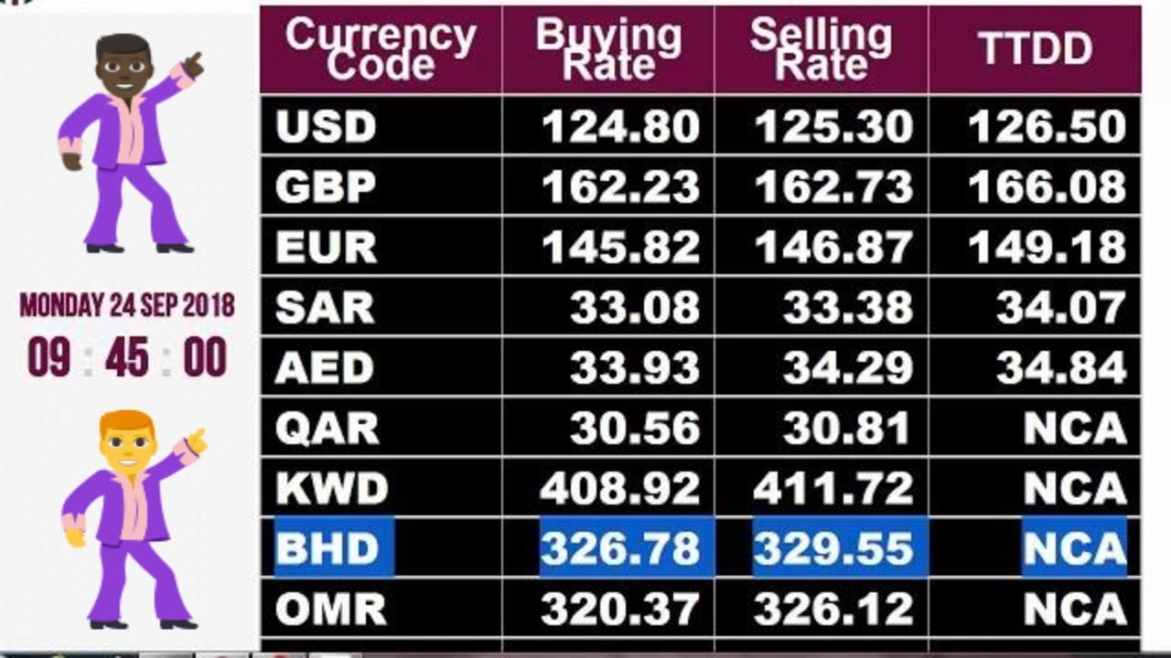 International Forex Rates In Pakistan Live - Today's Dollar & Euro Foreign Exchange Rates - Darsaal